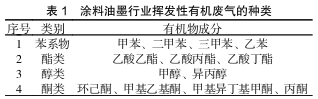 涂料油墨生产行业 VOCs 污染防治