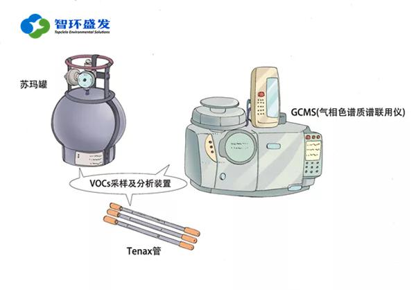 大气VOCs的监测方法