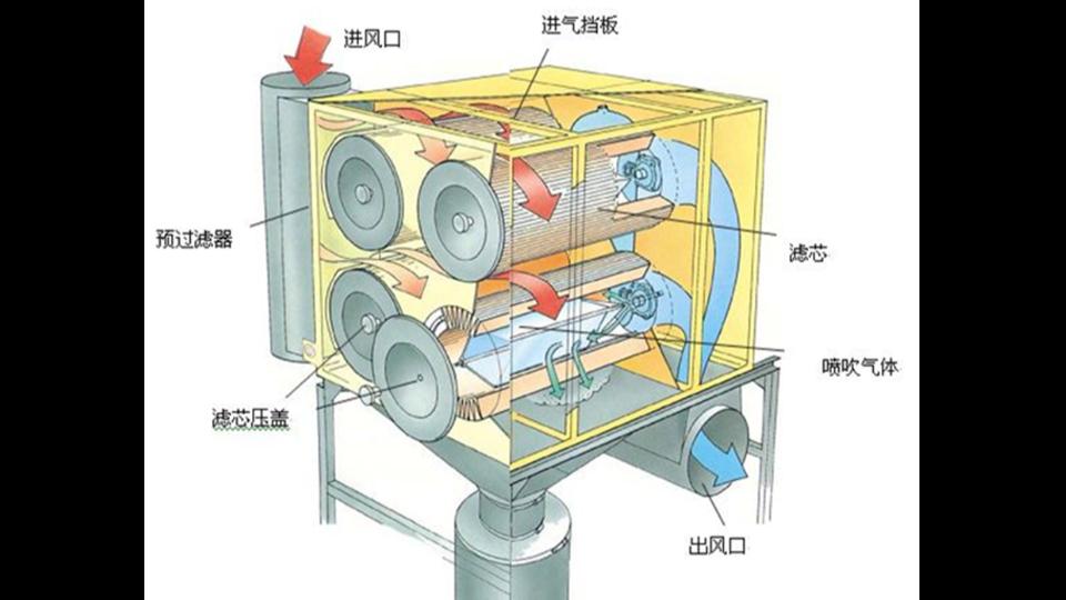废气处理滤筒除尘器的工作原理及特点