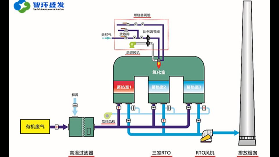 工业 VOCs 废气治理中热分解工艺本质分不清楚?还不进来看看!
