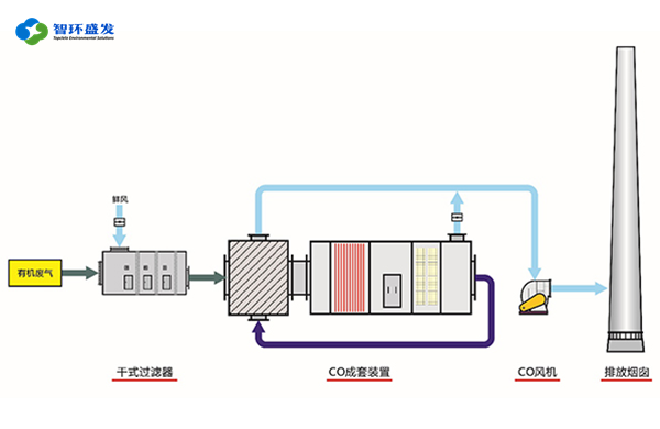 VOCs 废气治理中热分解工艺