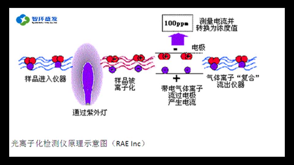 PID检测VOCs原理
