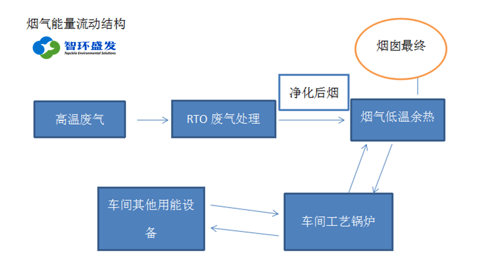 RTO烟气余热利用及经济效益