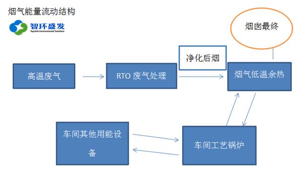 RTO后期运行维护成本