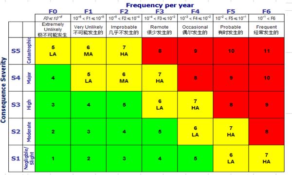 工作安全分析表