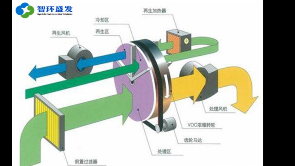 什么是沸石转轮?